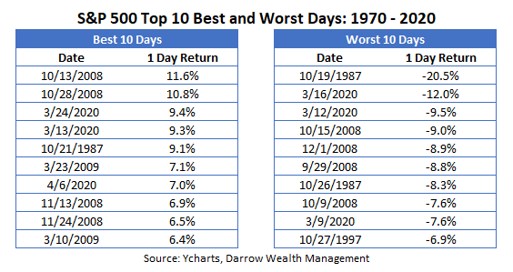 Top 10 Best and Worst Days S&P 500 - 1970 - 2020
