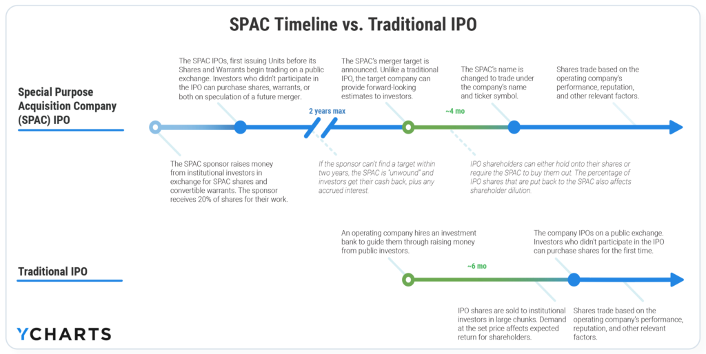 SPAC IPO vs Traditional IPO