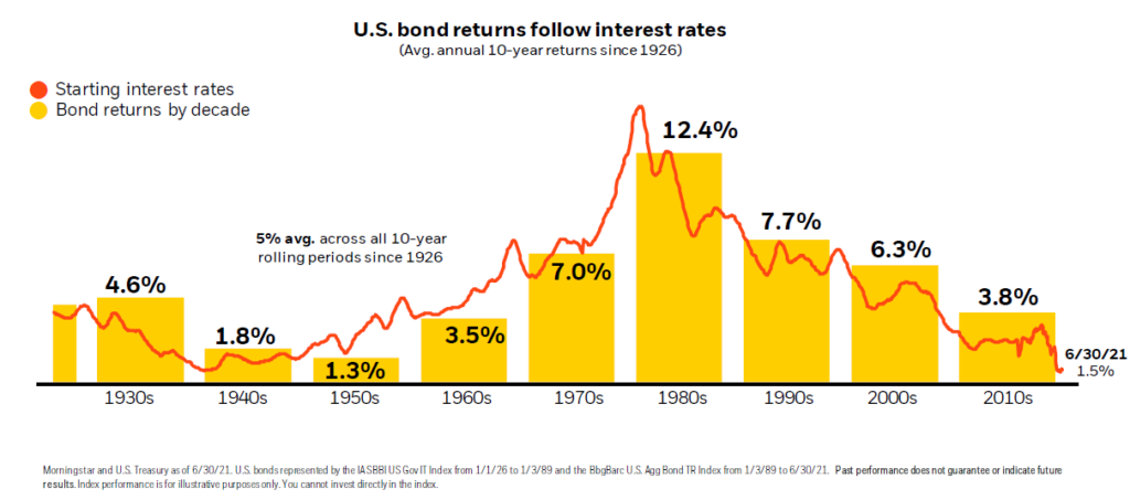 Bond Yields and Interest Rates